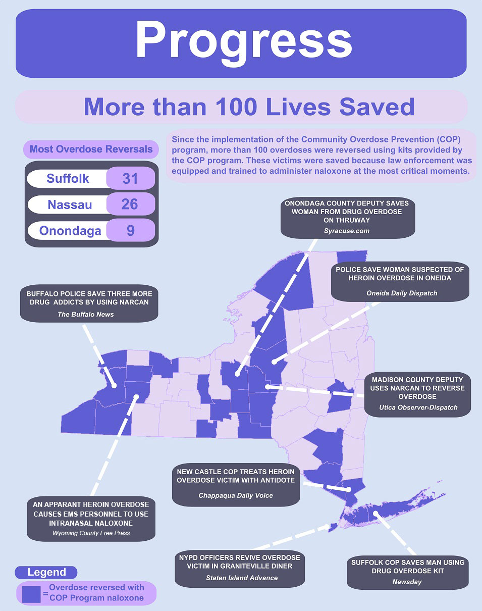 New York State Community Overdose Prevention (COP) Program Lives Saved